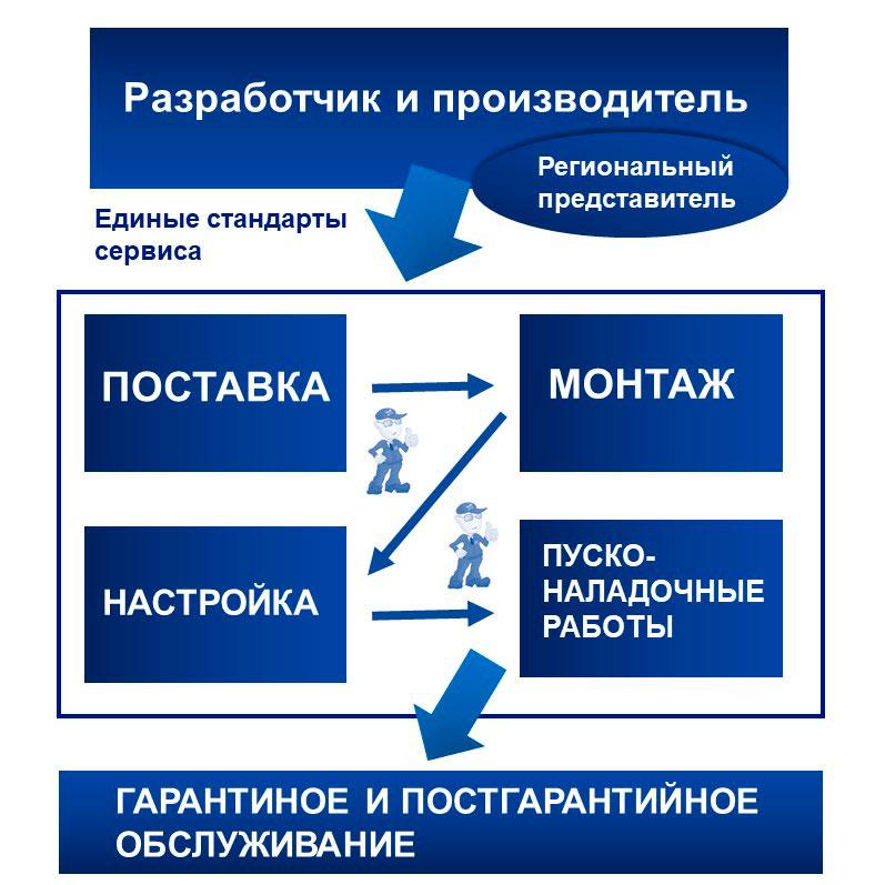 Корпоративная телефония: снижение затрат на монтаж, эксплуатацию и сервис.. Схема взаимодействия с Заказчиком.