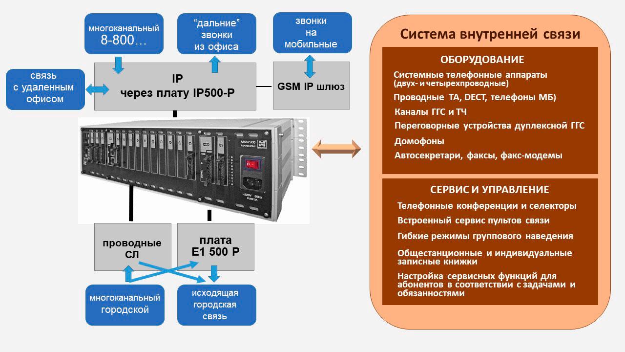 Многоканальный 8(800) , многоканальный городской и другие возможности внешней и внутренней связи на базе MXM500-P. Схема