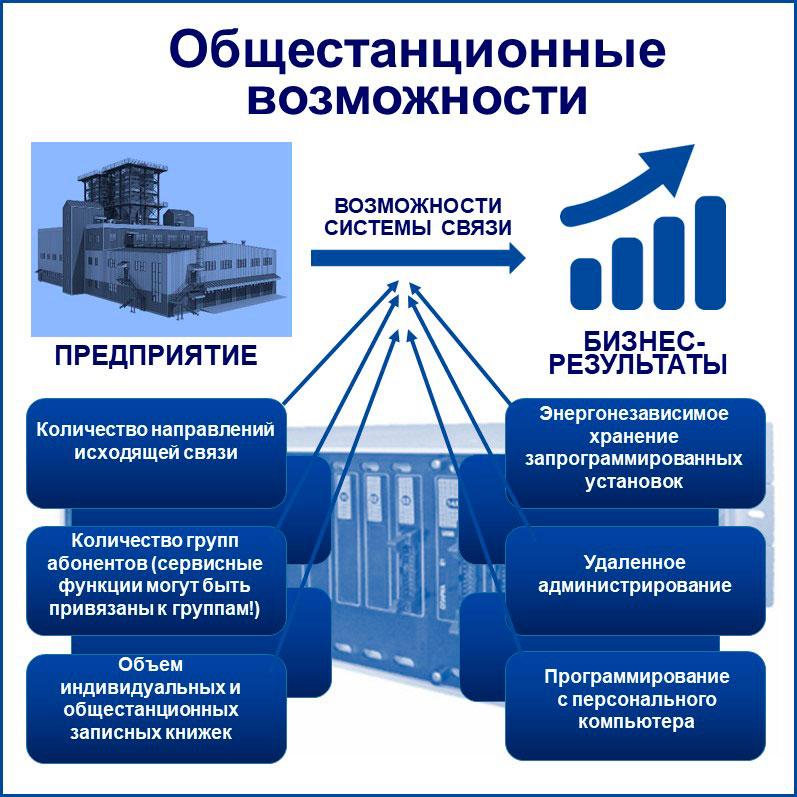 связь для бизнеса: общестанционные возможности. Представлены некоторые общестанционные функции.