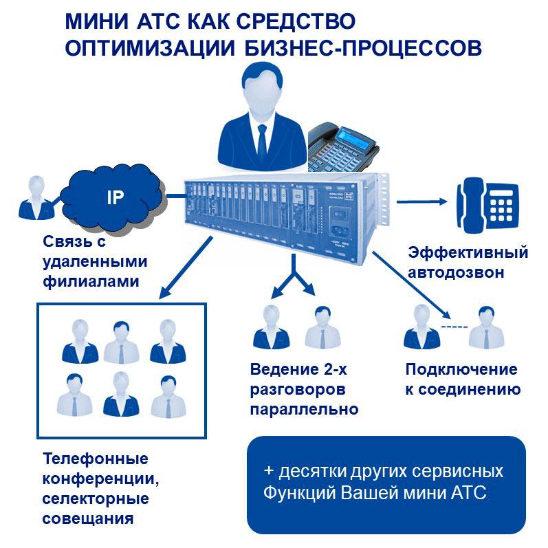 Корпоративная телефония на базе мини АТС: оптимизация бизнес-процессов. Упрощенная схема.