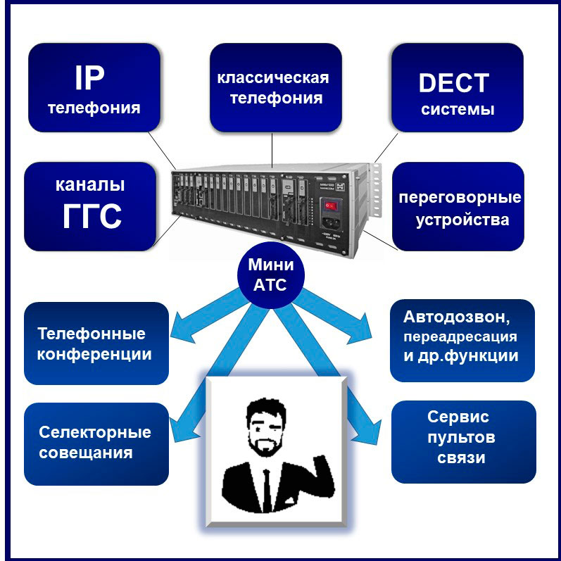 Корпоративная телефония на базе мини АТС. Единая система, в которую интегрированы все виды связи. Схема.