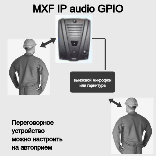 IP громкоговорящая связь. IP переговорное устройство с микрофонным входом. Пример использования.
