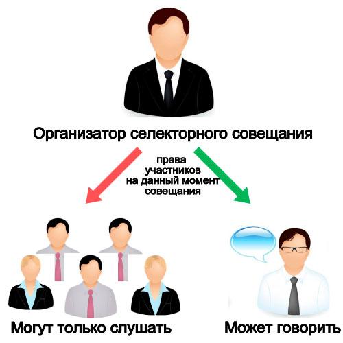 IP селекторная связь. Общее представление о селекторной связи.. Условная схема.