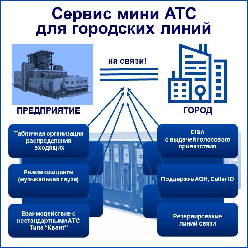 связь для бизнеса: сервис для городских линий. Схематически показаны некоторые виды сервиса.