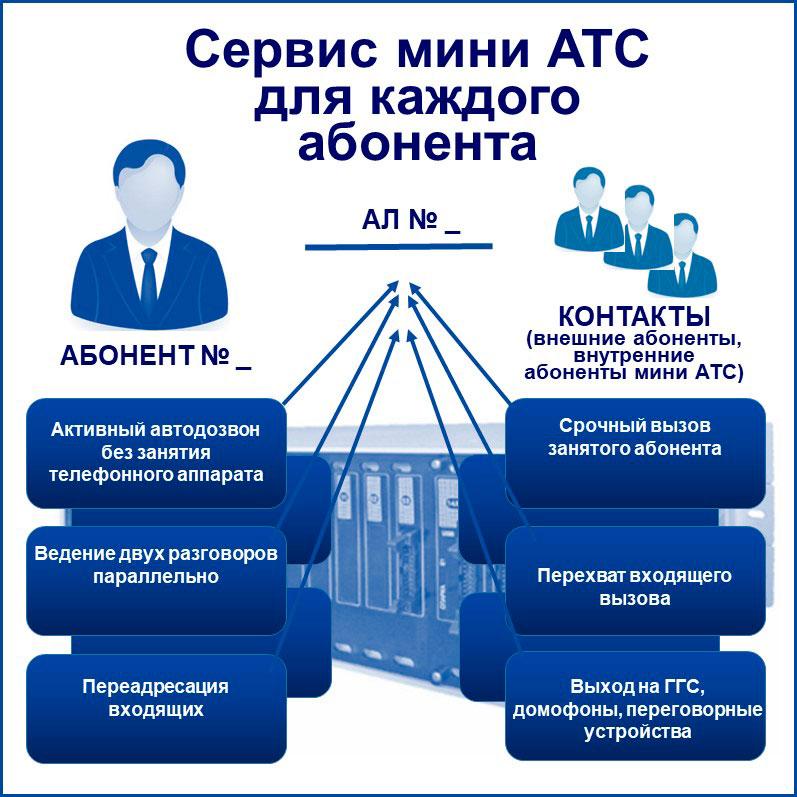 связь для бизнеса: индивидуальные сервисные функции. Представлены упрощенно и схематически.