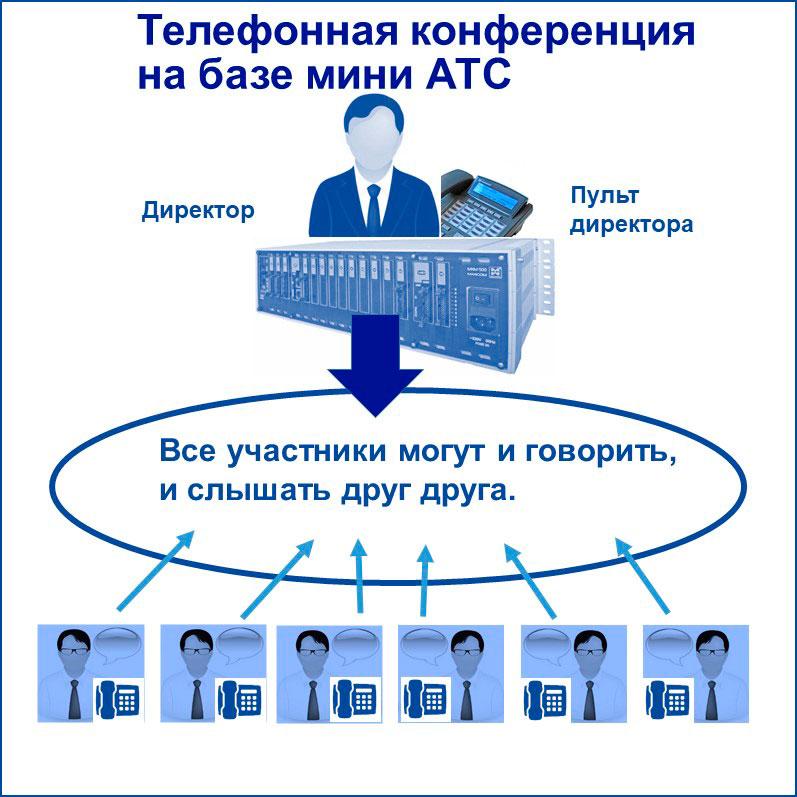 связь для бизнеса: телефонная конференция. Схема организации ТК на базе мини АТС