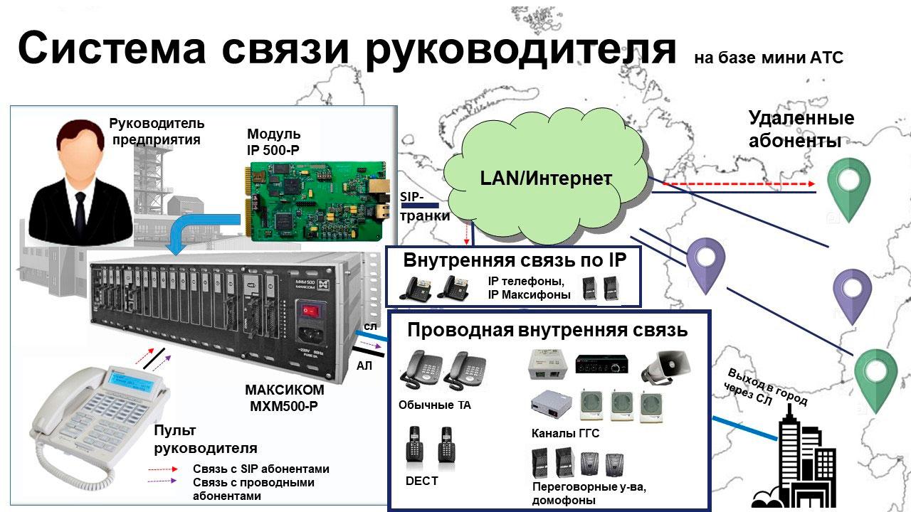 IP телефония для руководителя - выбор между реальной и виртуальной АТС. Схема связи на базе мини АТС