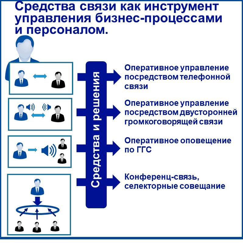 IP телефония для руководителя как средство управления. Показаны виды коммуникаций, котороые должны быть обеспечены средствами связи.
