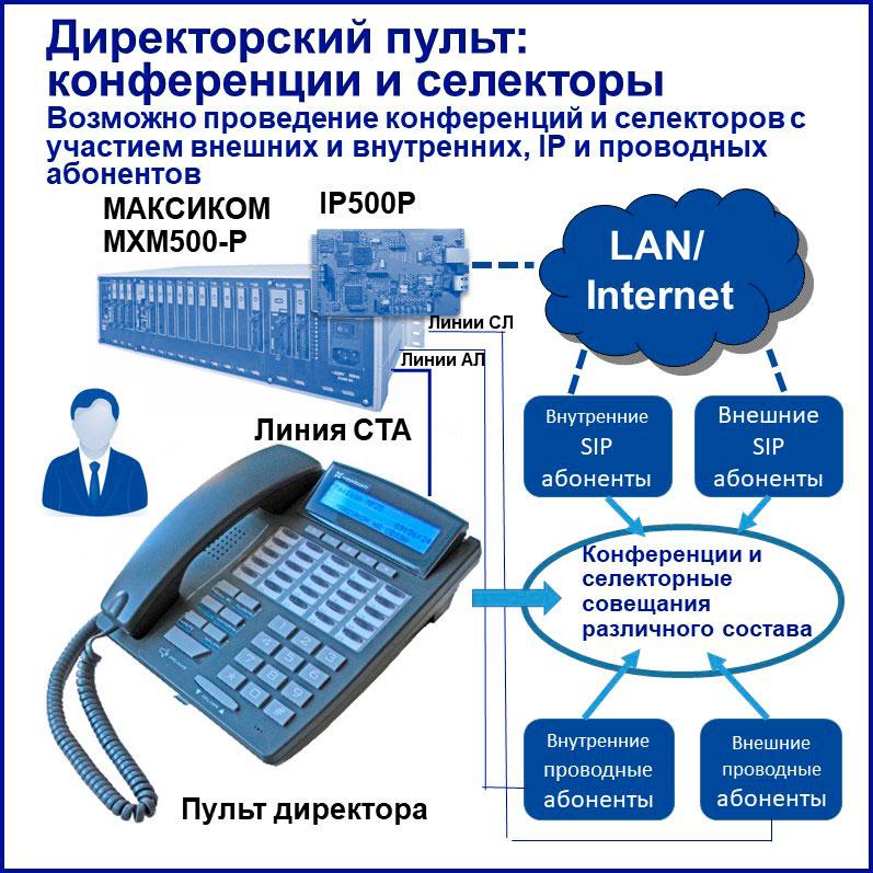 IP телефония для руководителя - конференции и селекторы