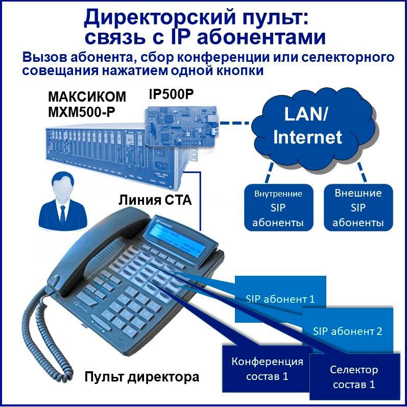 IP телефония для руководителя через пульт связи. Принцип функционирования