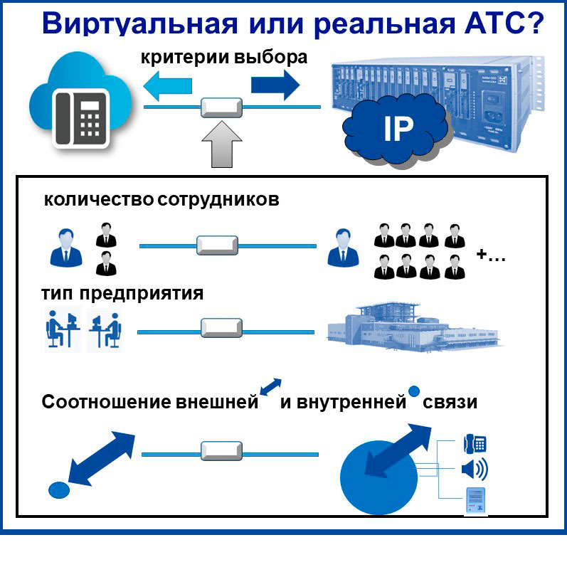 IP телефония для руководителя - выбор между реальной и виртуальной АТС. Схематически показаны критерии выбора.