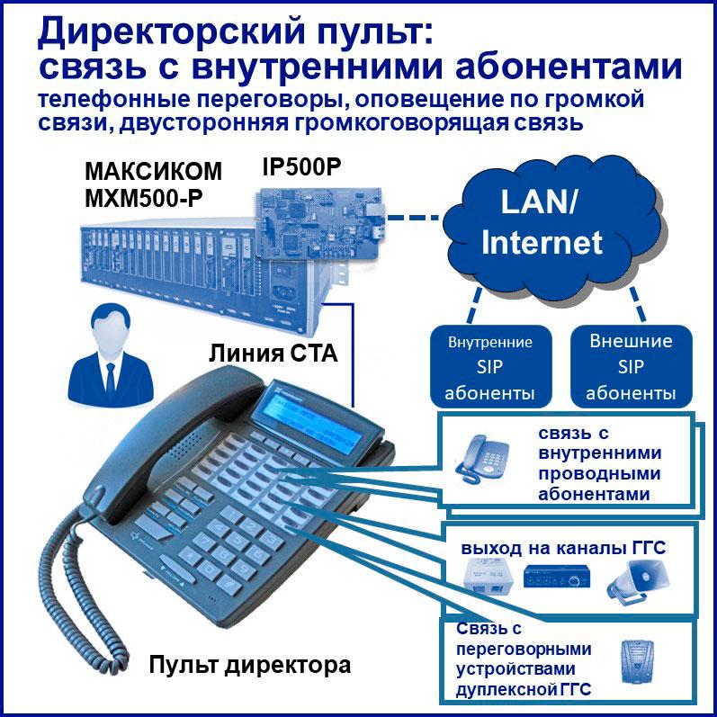IP телефония для руководителя + управление внутренней связью с единого пульта
