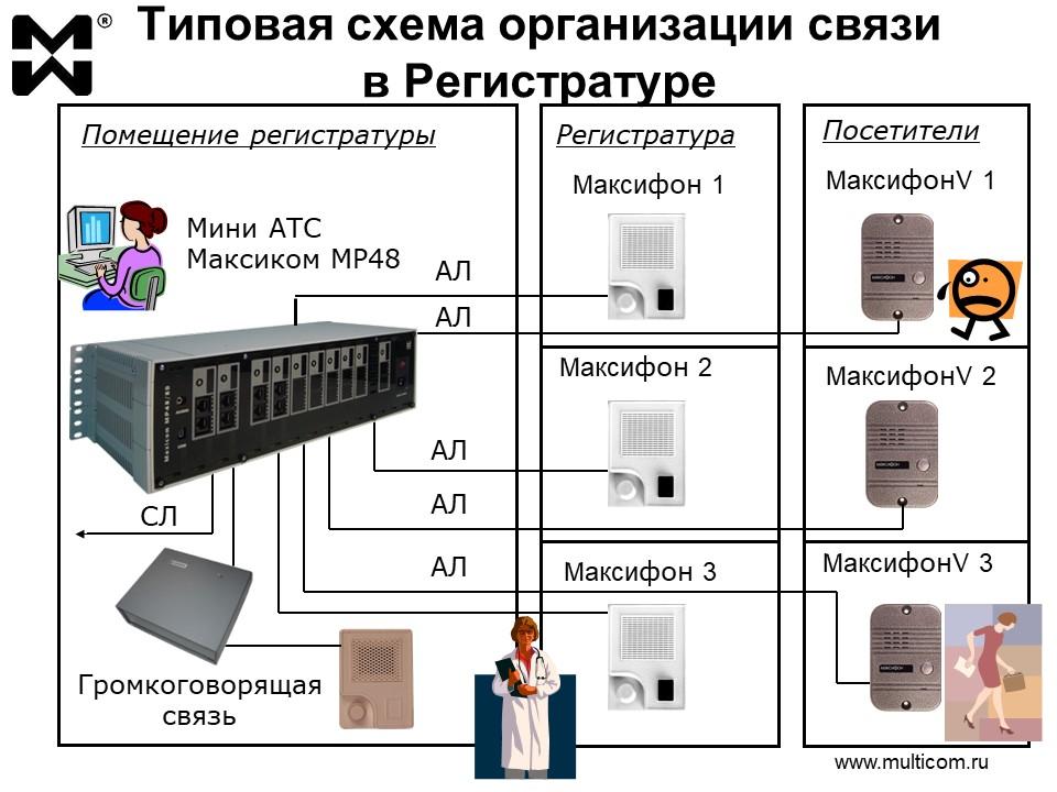 Связь для больниц. Схема системы связи в регистратуре