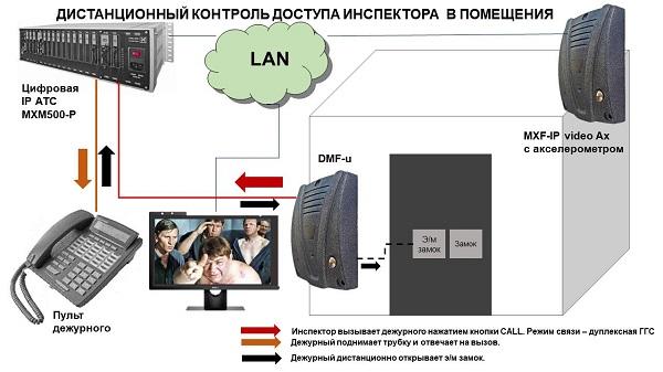 системы дуплексной связи - контроль доступа в помещения (система Дежурный-Инспектор)