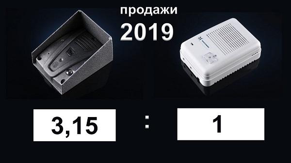 системы дуплексной связи, лидеры продаж 2019