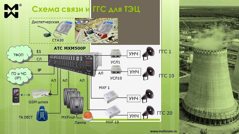 ГГС - диспетчерская и внутриобъектовая связь для ТЭЦ и котельных. Схема.