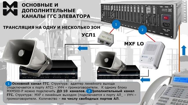 Диспетчерская ГГС элеватора. Основные и дополнительные каналы связи. Примеры оборудования, схема подключения.