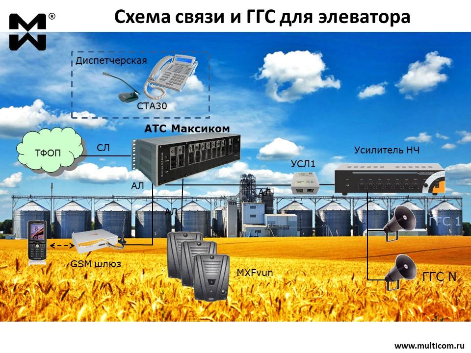 ГГС элеватора. Оборудование диспетчерской связи. Коммутатор, каналы ГГС, переговорные устройства.