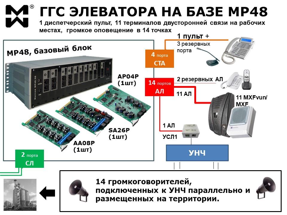 ГГС элеватора на базе МАКСИКОМ MP48. Схема.