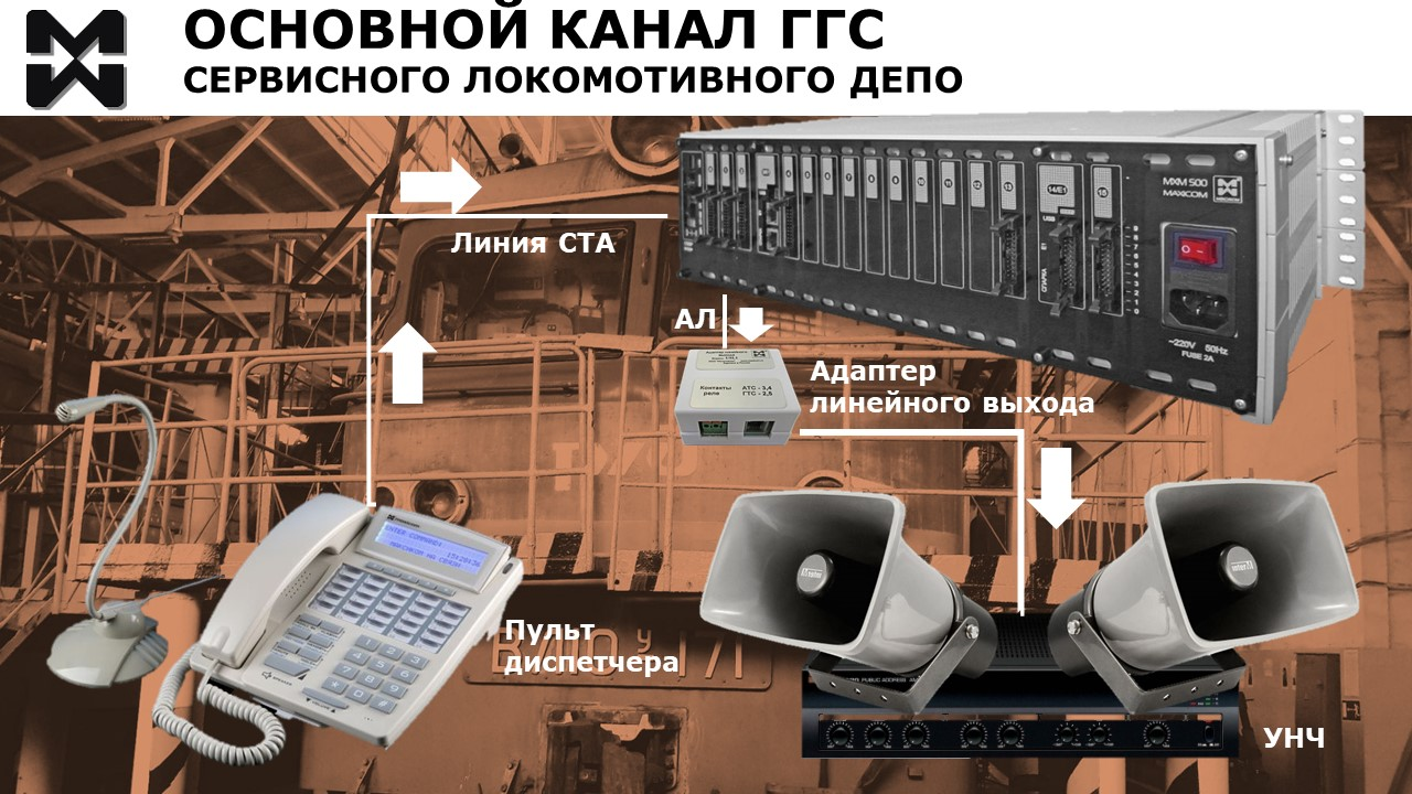Диспетчерская связь локомотивного депо. Основной канал ГГС. Схема