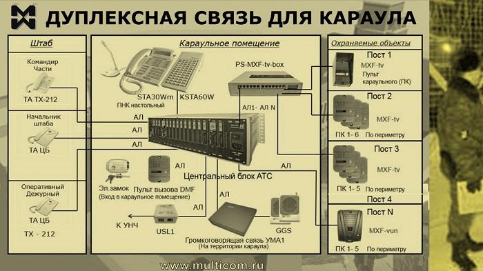 Дуплексная связь для караула. Схема подключения.