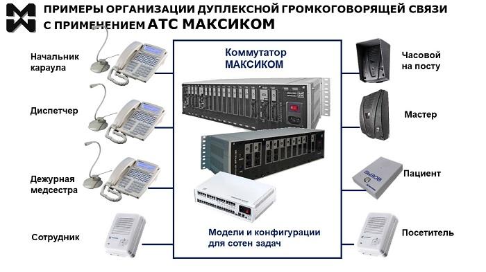 Дуплексная связь. Примеры реализации. Фото оборудования Максиком