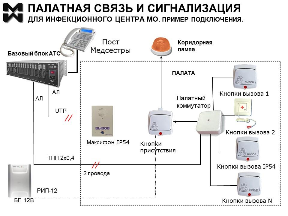 Палатная связь для инфекционного центра МО. Схема подключения оборудования.