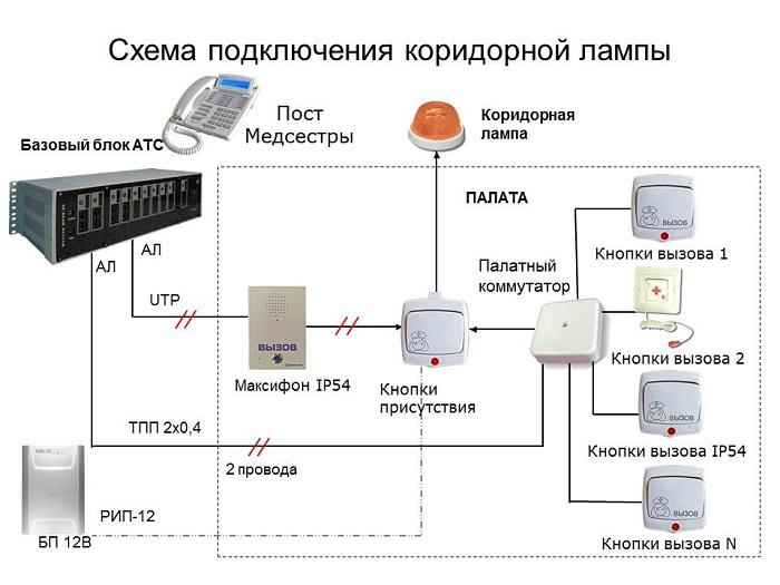 Схема использования переговорного устройства в системе палатной связи