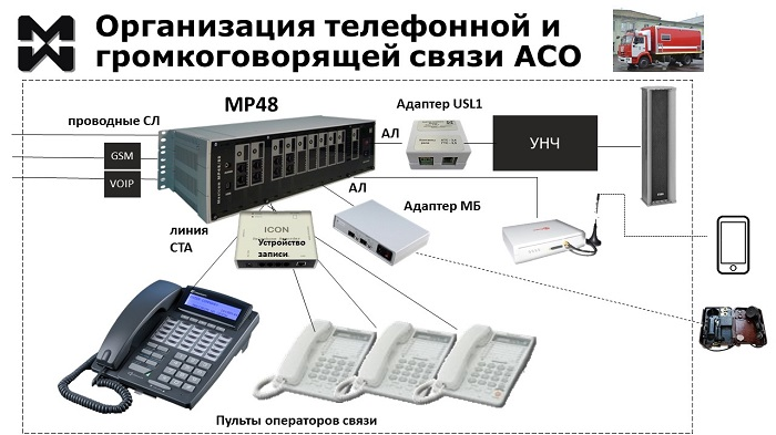 Пожарная связь. АСО. Схема подключения обоудования телефонной и громкоговорящей связи.