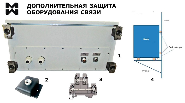 Оперативная связь АСО. Фото нижней части шкафа для размещения оборудования, схема крепления к стене, дополнительные детали.