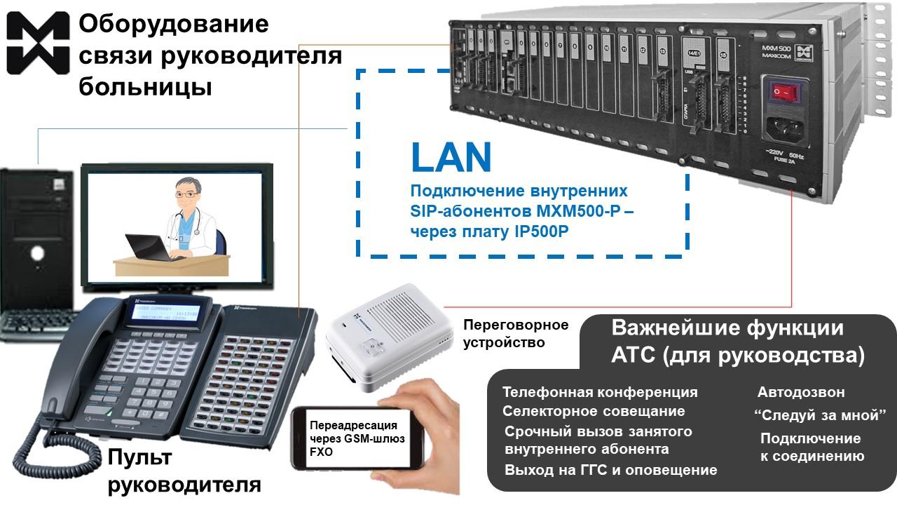 Фото системного телефона, переговорного устройства, подключенных к АТС обольницы.