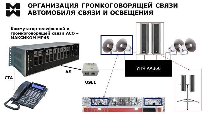 Оперативная громкоговорящая связь АСО. Оборудование и подключение.