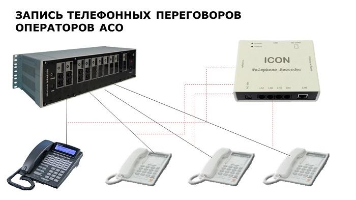 Запись переговоров операторов АСО. Схема подключения оборрудования.