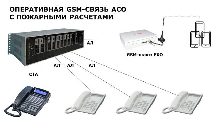 Схема оперативной связи операторов АСО с расчетами по GSM