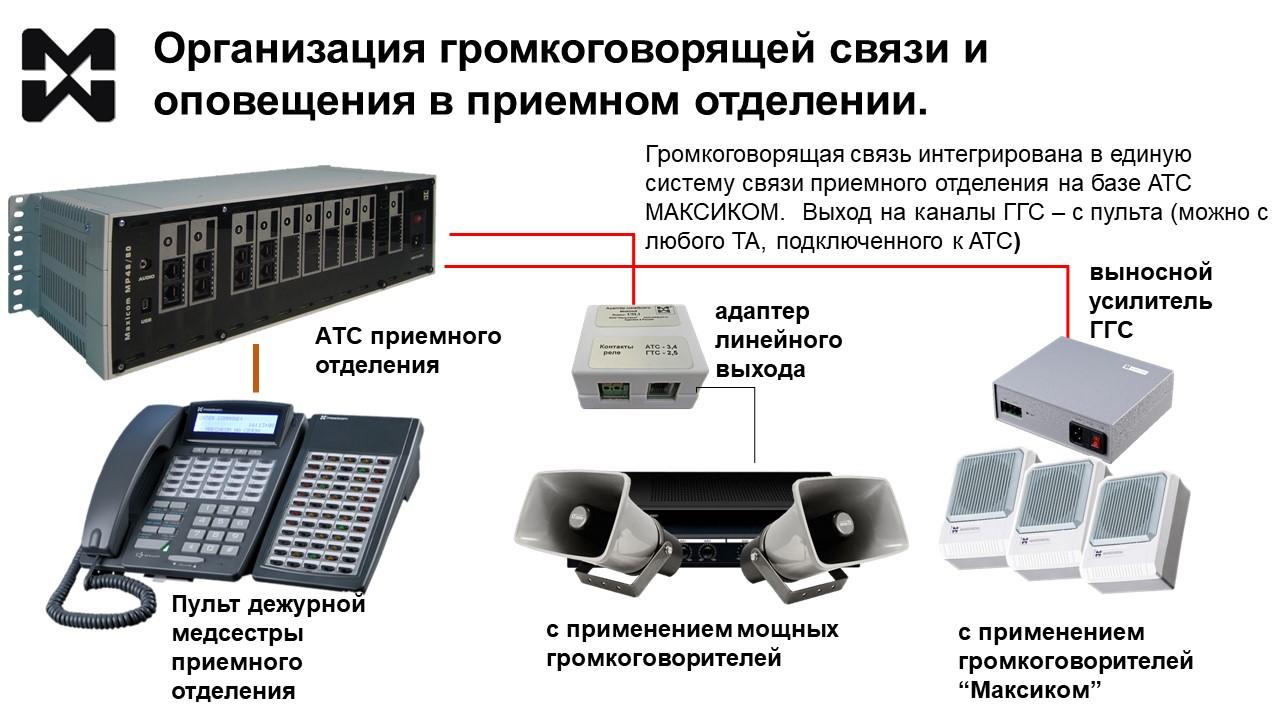 Фото оборудование громковорящей связи для отделения больниц.