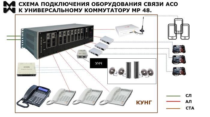 Оперативная связь АСО - полный состав оборудорвания