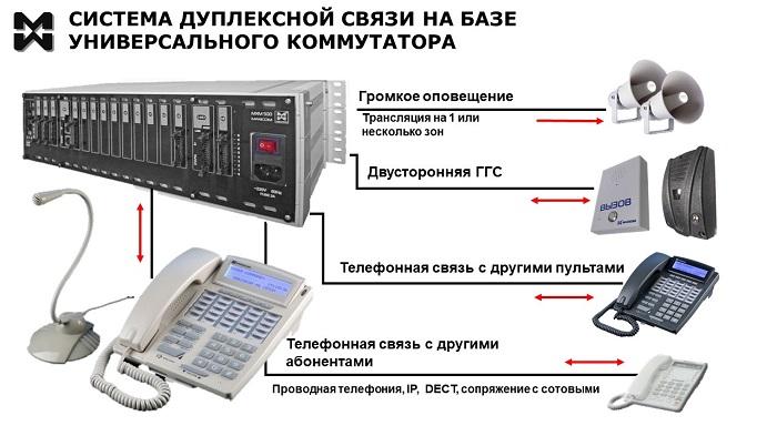 Дуплексная связь. Схема системы дуплексной связи