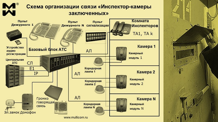"""Дуплексная связь: система """"Инспектор - камеры"""". Схема подключения"""