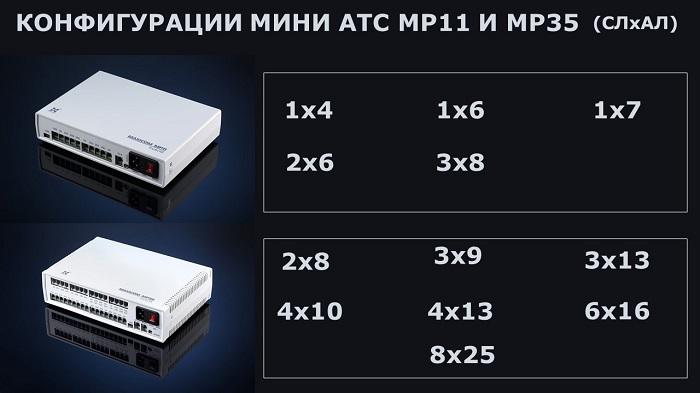 Конфигурации мини АТС MP11 и MP35