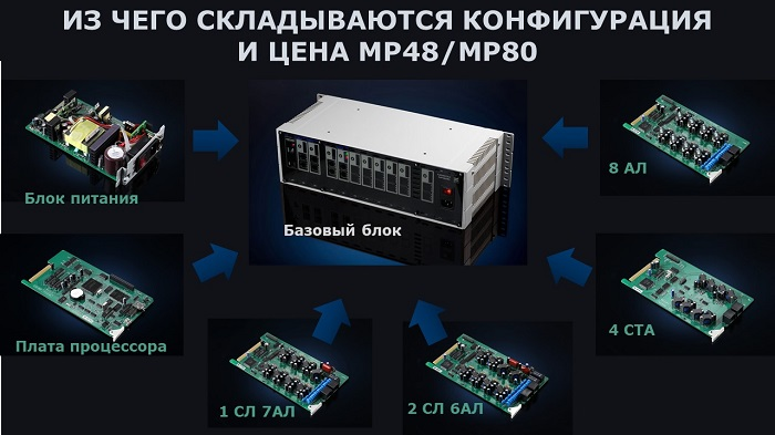 Уонсигурация и стоимость мини АТС на примере MP48/MP80