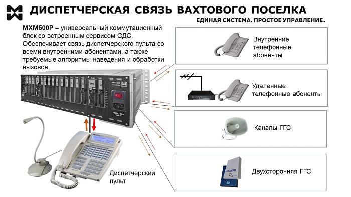 Схема диспетчерской связи вахтового поселка.
