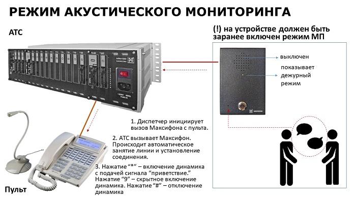 Дуплексное переговорное устройство в режиме акустического мониторинга помещения.