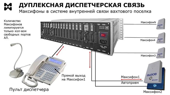 Схеип дуплексной диспетчерской связи вахтового поселка.