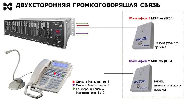 Пример двухсторонней ГГС с использованием переговорных устройств.