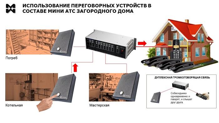 Переговорные устройства в составе мини АТС для загородного дома