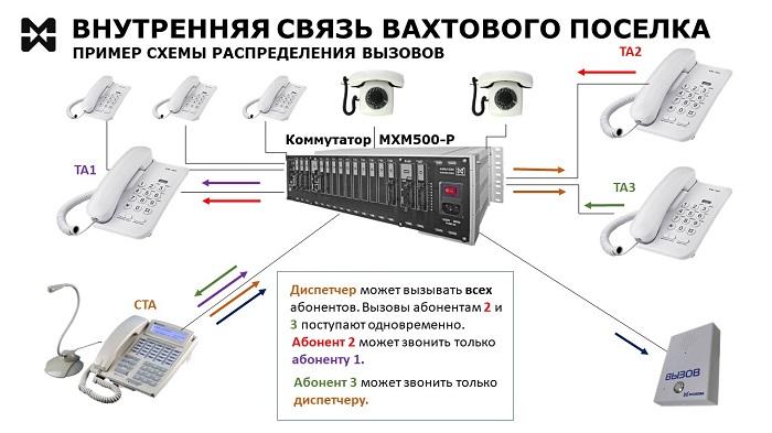 Схема обработки вызовов в системе связи вахтового поселка