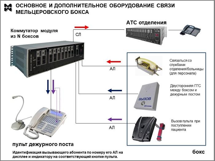 Схема оперативной связи мельцеровского бокса. Расширенное оснащение.