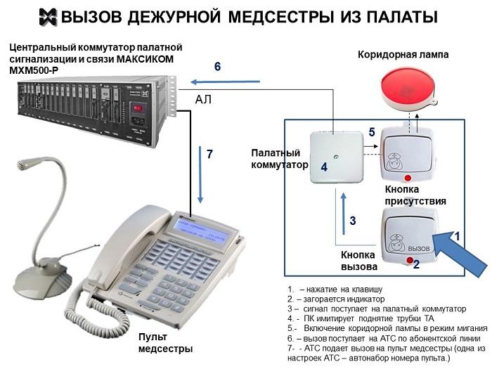 Схема подключения кнопки вызова медперсонала