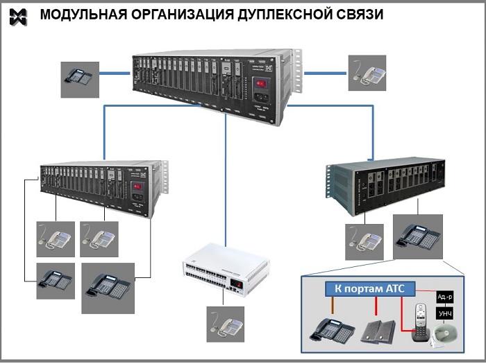 Схема модульной организации дуплексной связи