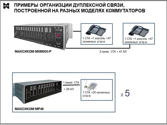 Примеры организации дуплексной связи для ФСИН на разных моделях коммутаторов